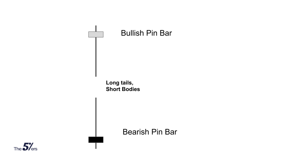 What is a pin bar