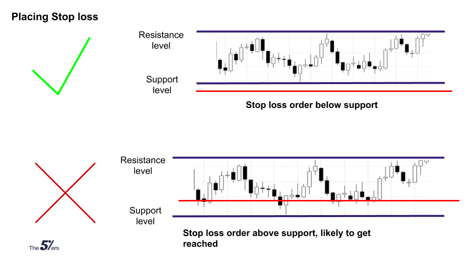 Where to place your stop loss in forex trading