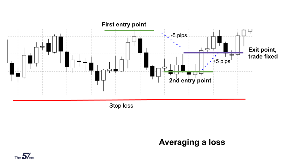 averaging a loss is part of Forex money management