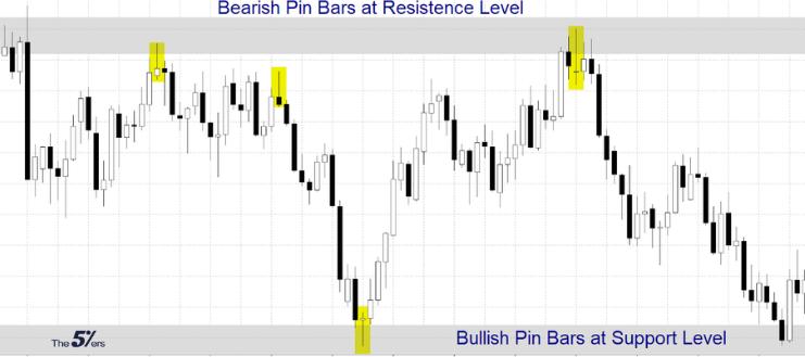 Bearish pin bar at resistance level