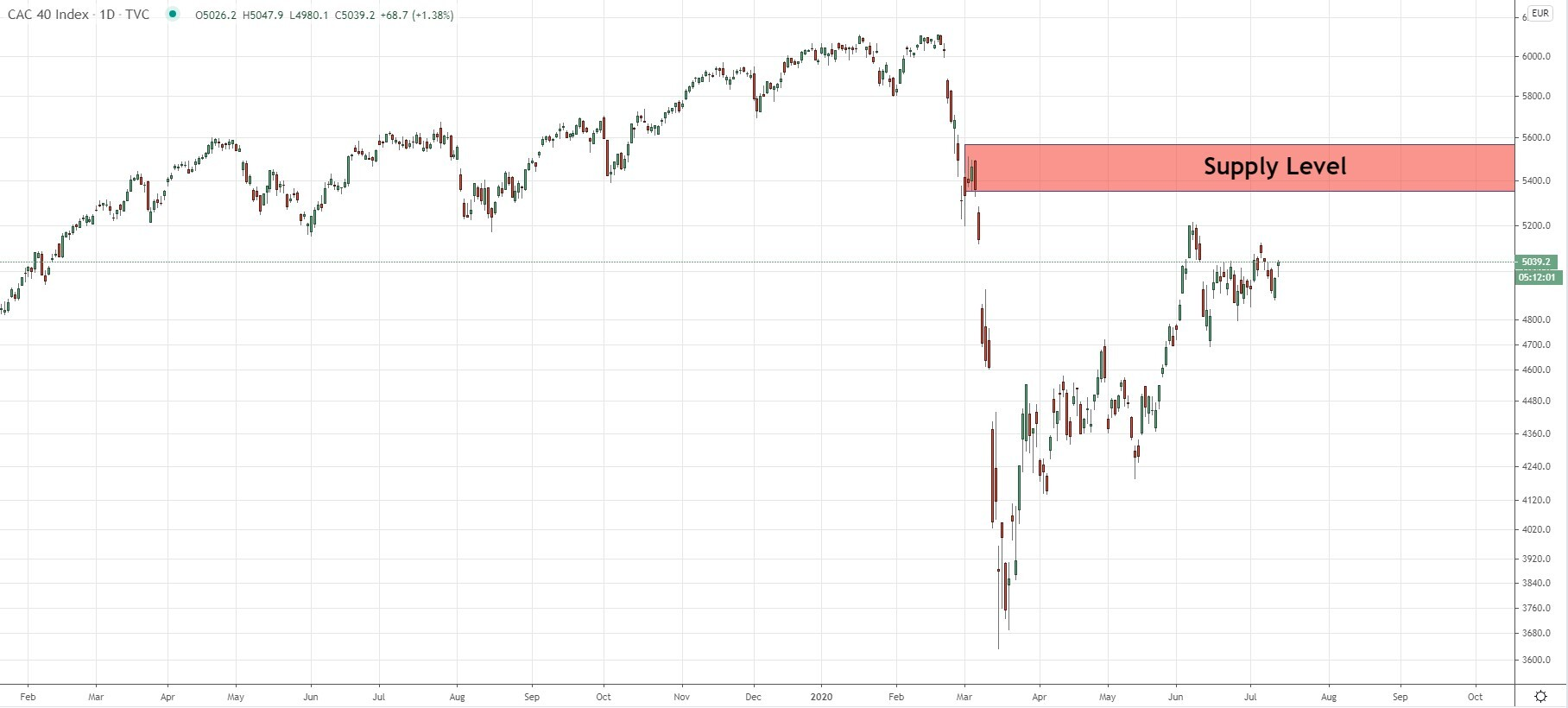 CAC40 INDEX Weekly Forex Forecast July 13 – 17, 2020