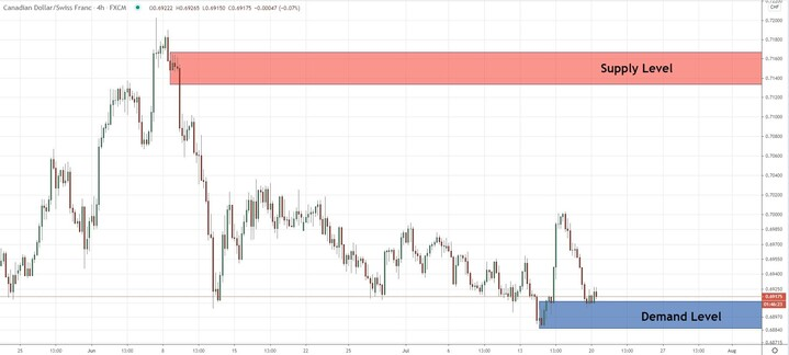 CADCHF - The price is at a decision point, will it go up or down