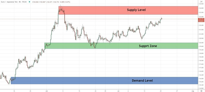 EURJPY - Price compressed into a supply level