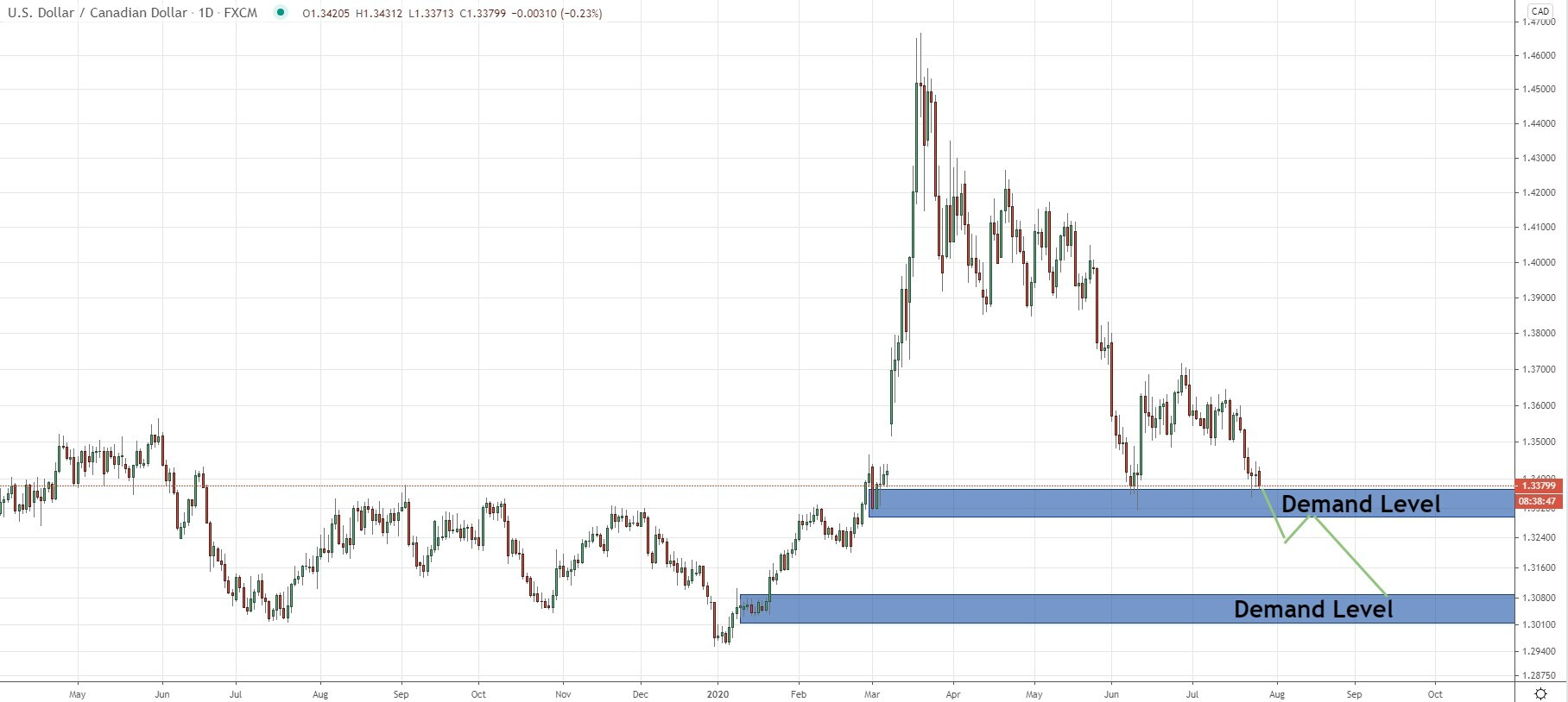 USDCAD Waiting for breakout