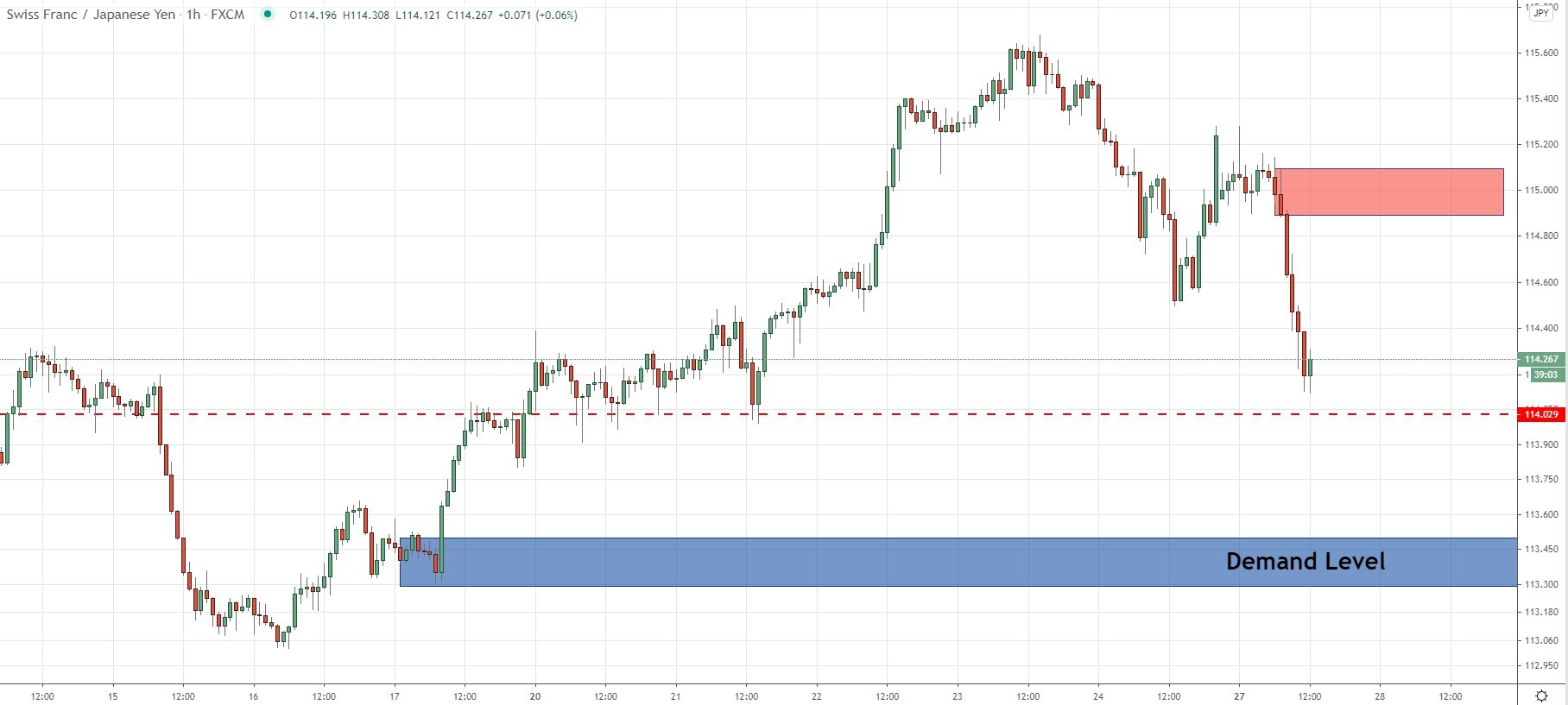 CHFJPY next critical levels for positions