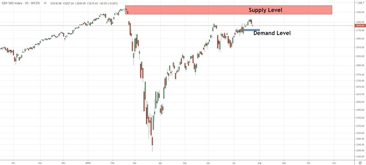 SPX500 Getting close to last top, great level to sell