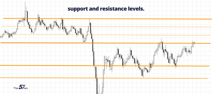 support and resistance levels.