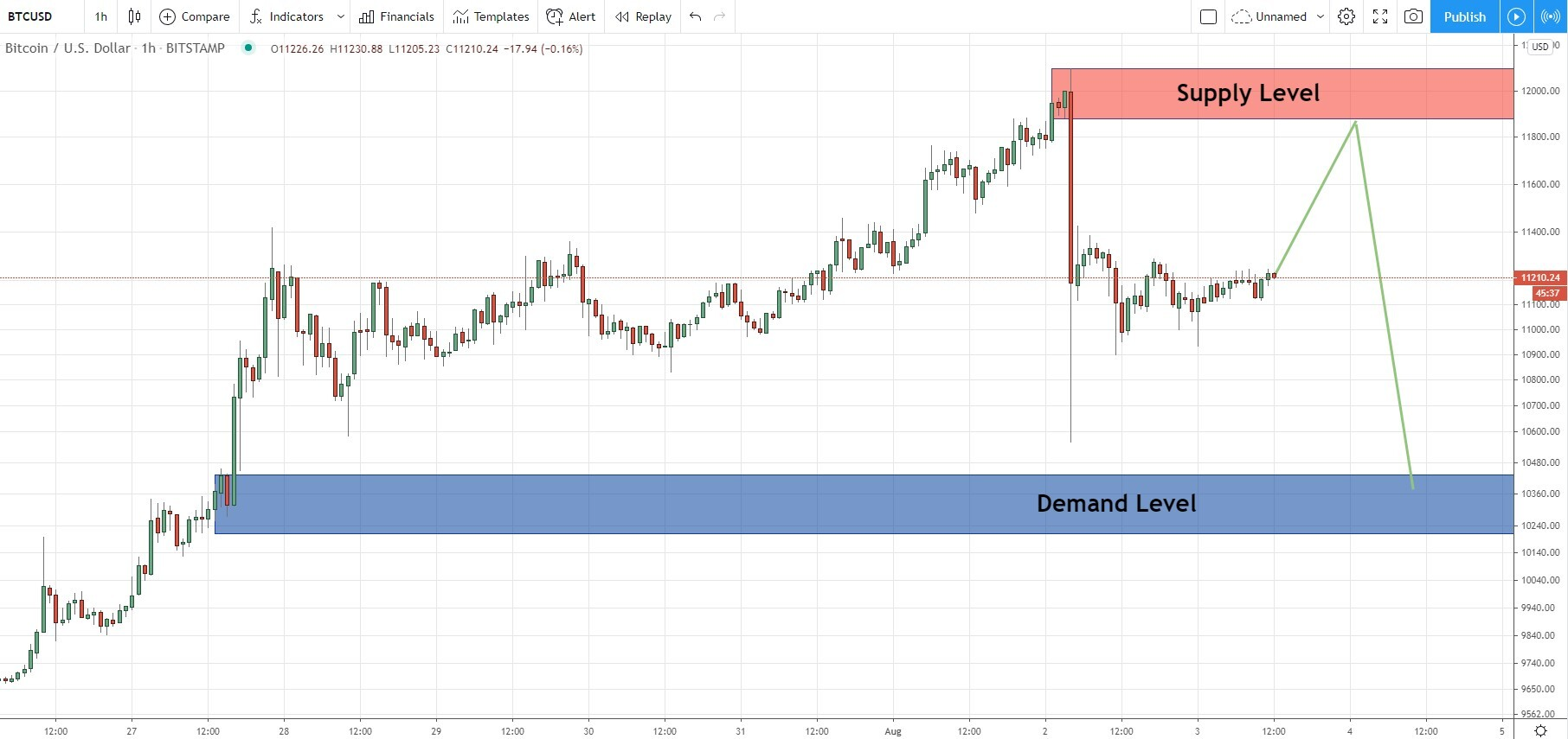 BTC/USD - A strong supply as a great level for sell position