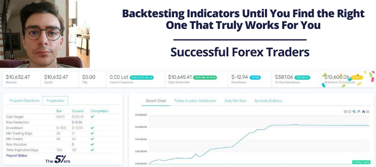 Backtesting Indicators Until You Find the Right One That Truly Works For You