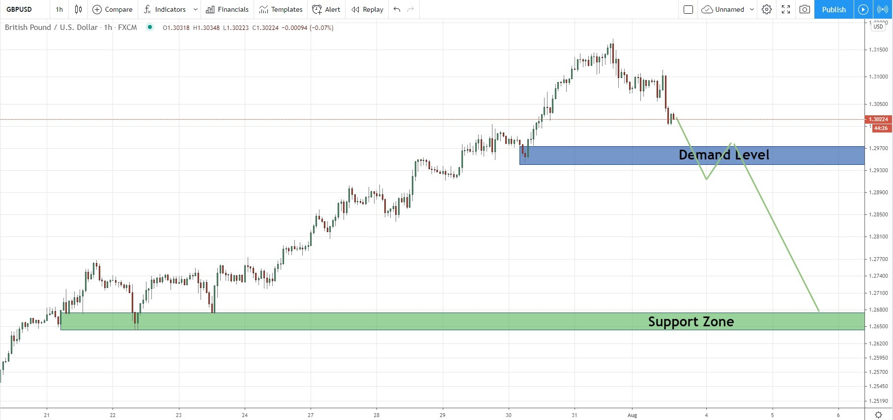 GBP/USD - Waiting for reversal opportunity