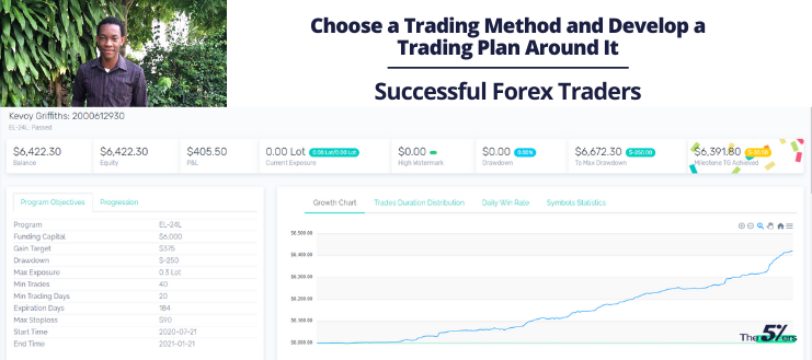 Choose a Trading Method and Develop a Trading Plan Around It