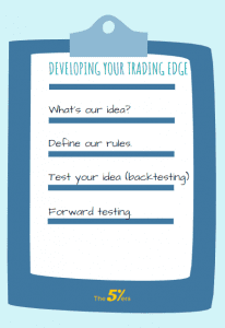 Developing Your Trading Edge