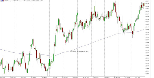 GBPCHF Uptrend Using Moving Average