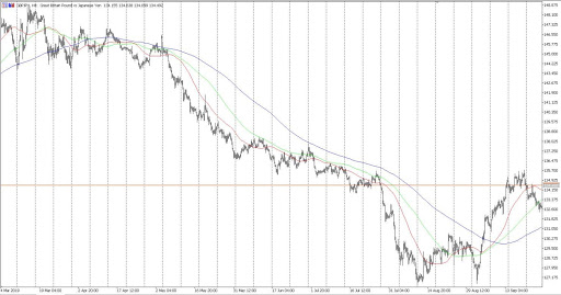 GBPJPY Downtrend Continuation