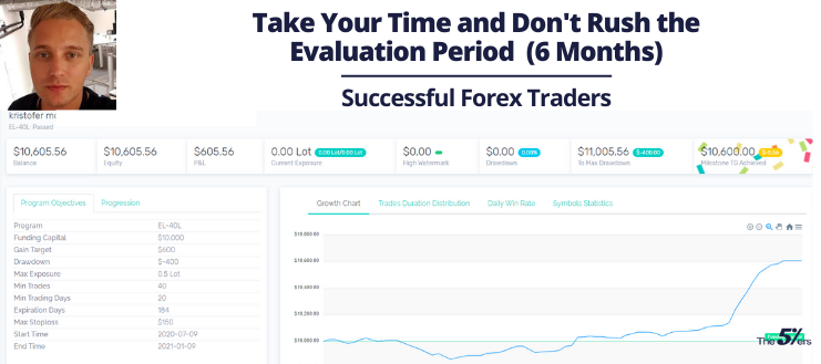 Take Your Time and Don't Rush the Trading Evaluation Period (6 Months)