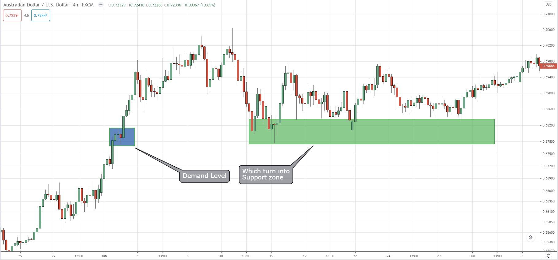 Demand level which turns to into a support zone