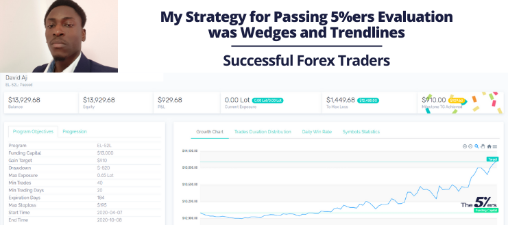 My Strategy for Passing 5%ers Evaluation was Wedges and Trendlines