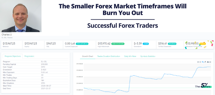 The Smaller Forex Market Timeframes Will Burn You Out