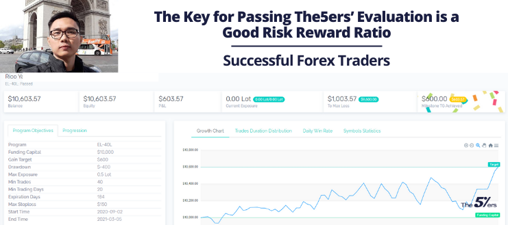 The Key for Passing The5ers' Evaluation is a Good Risk Reward Ratio (1)