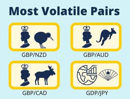most volatile currency pairs