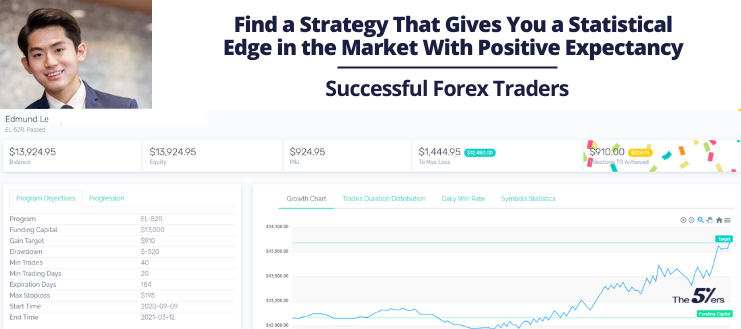 Find a Strategy That Gives You a Statistical Edge in the Market With Positive Expectancy