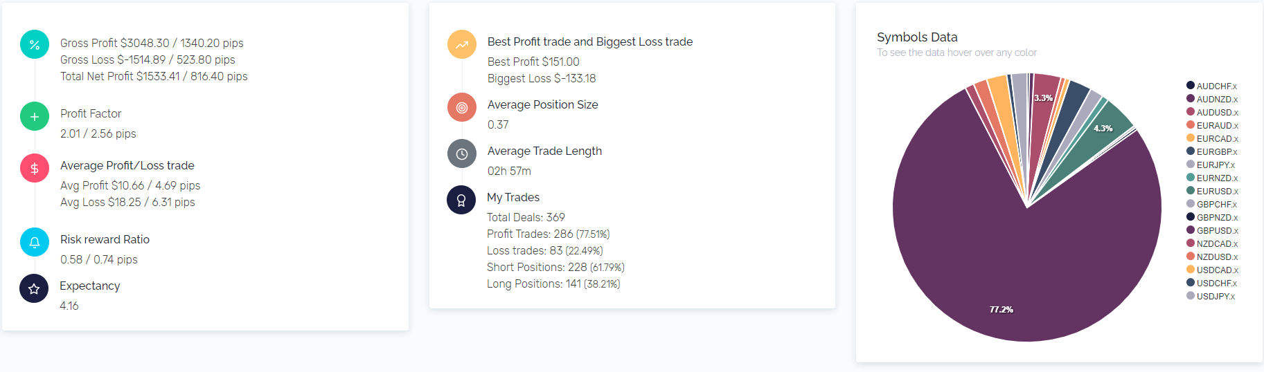 Swing Trading or Intraday Scalping, Stick to Money Management stats