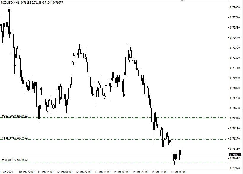 NZD/USD H1 Supply & Demand