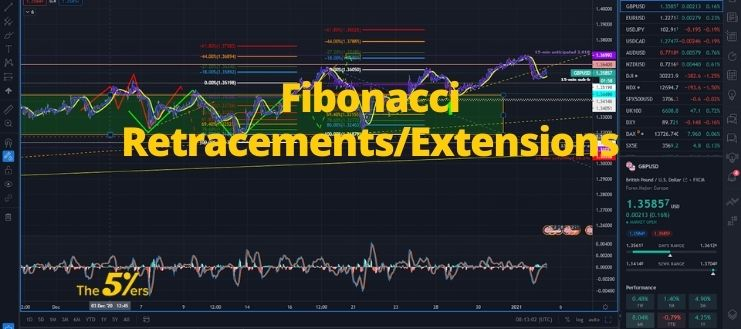 Fibonacci Extensions/Retracements