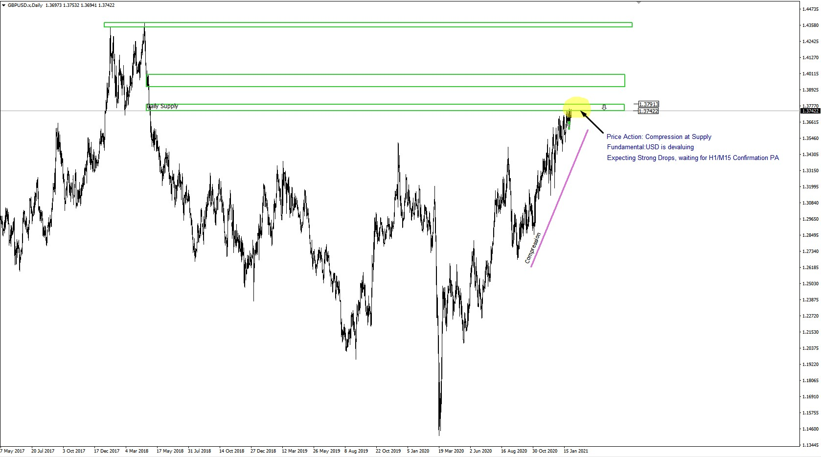 GBP/USD D1 Supply And Demand, Price Action, Fundamental