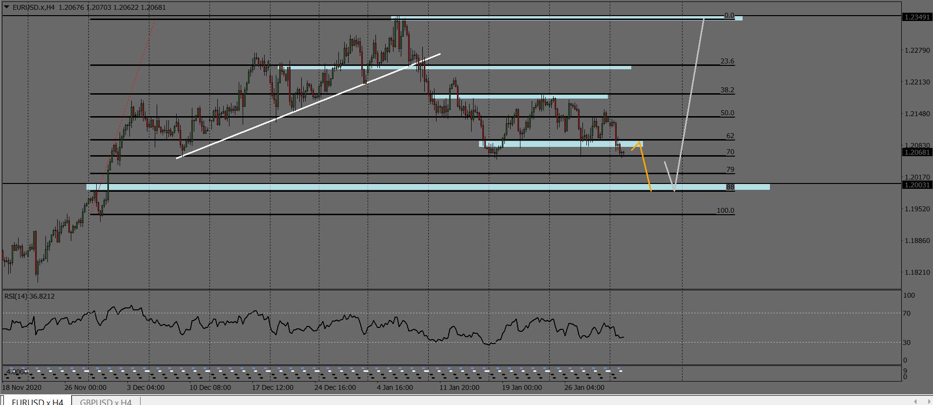 EUR/USD H4 Minor zone to Major Zone