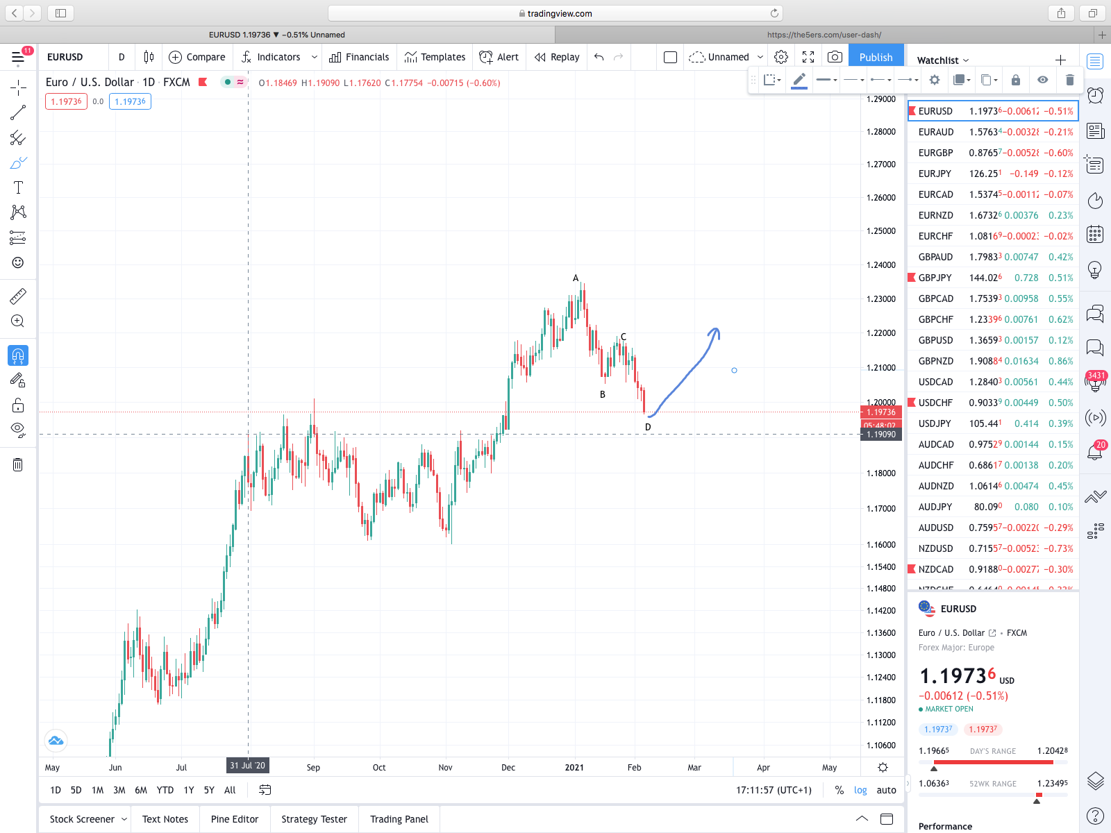 EUR/USD D1 ABCD , fresh demand