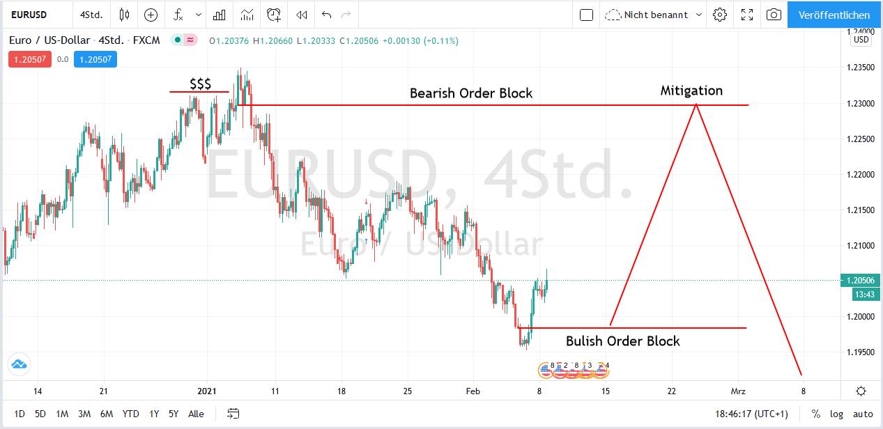 EUR/USD H4 Order Flow