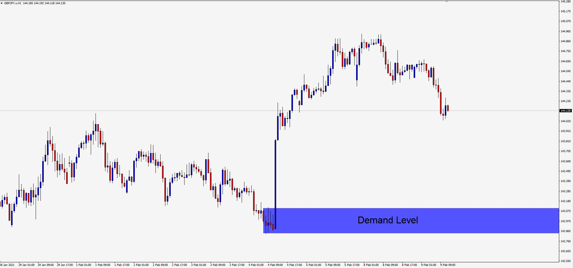 GBP/JPY H1 Supply and Demand