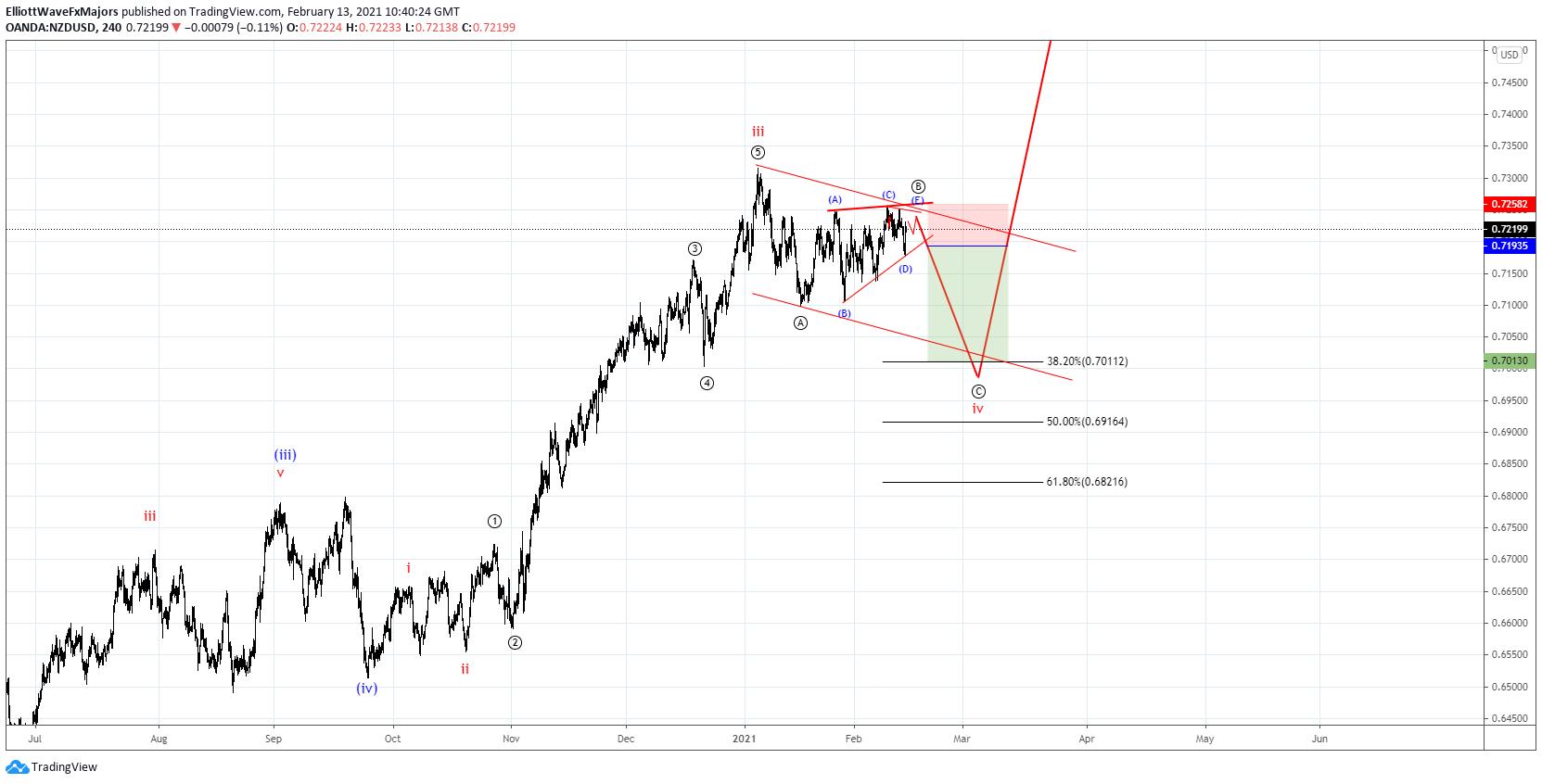 NZD/USD H4 Elliott Wave
