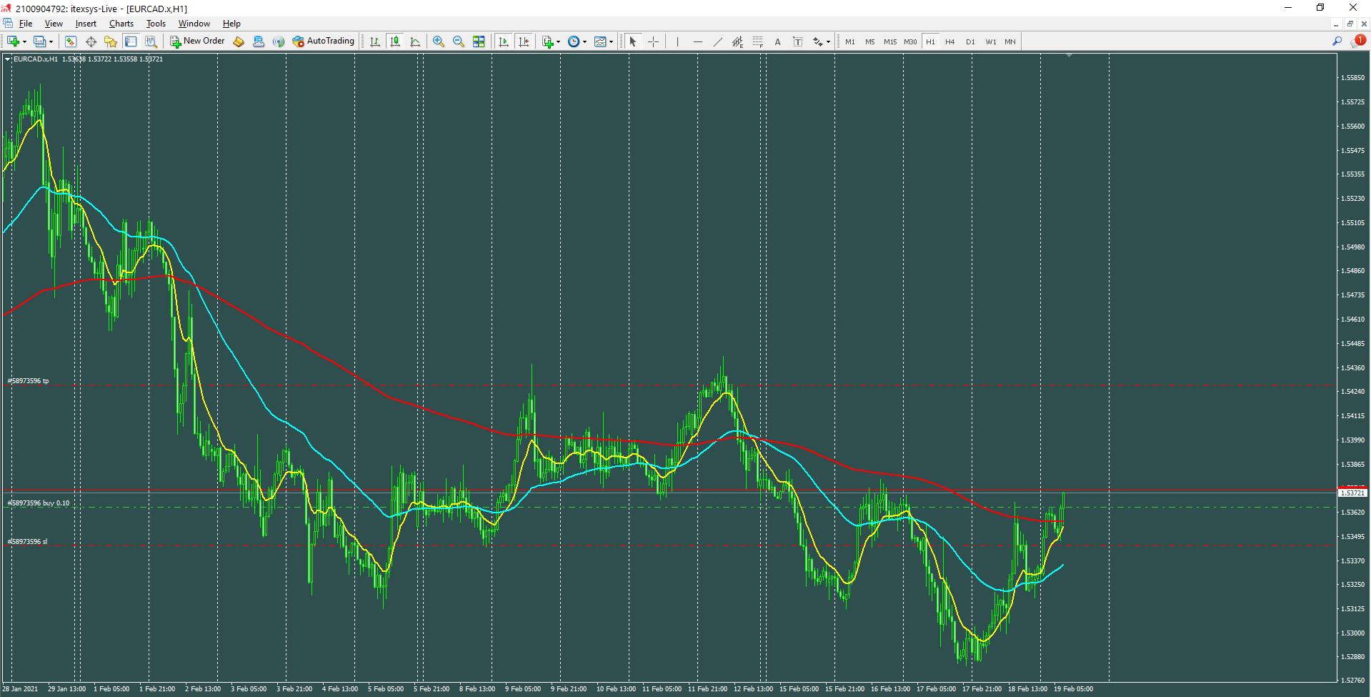 EUR/CAD H1