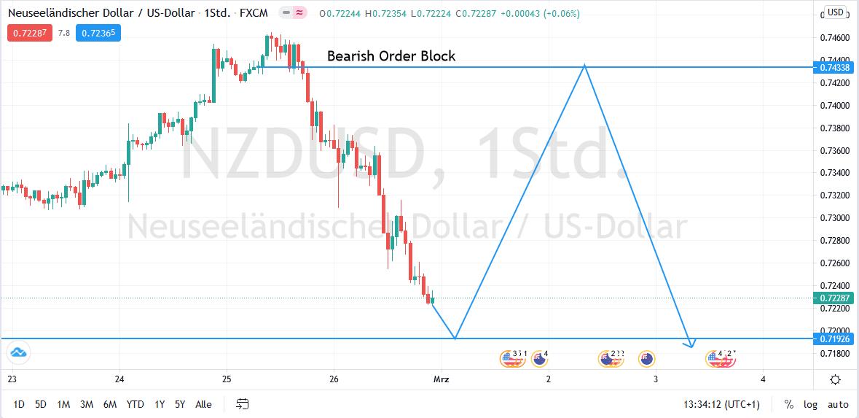 NZD/USD H4 Bearish order Block