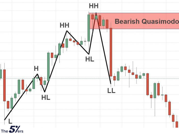 Bearish Quasimodo