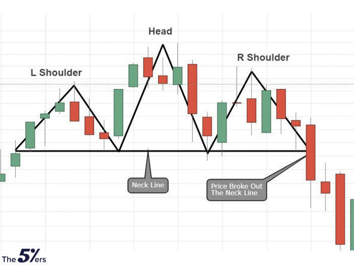 Bearish Reversal Pattern - Inverted Head & Shoulders