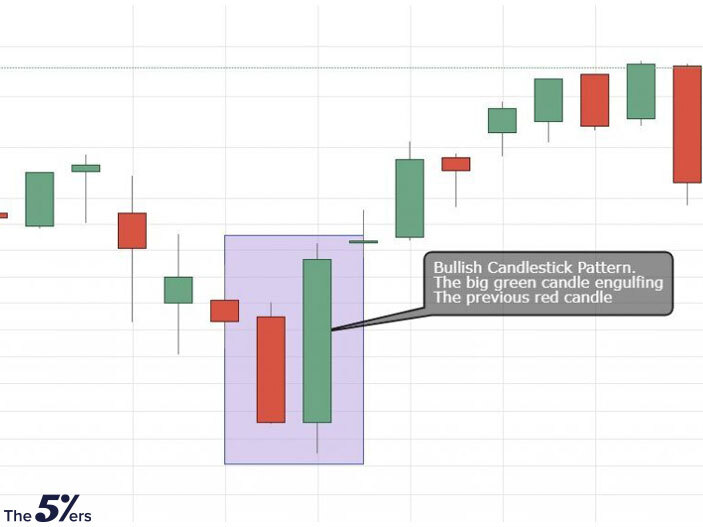 Bullish engulfing candle