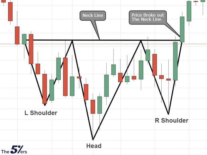 Bullish reversal Head & Shoulders