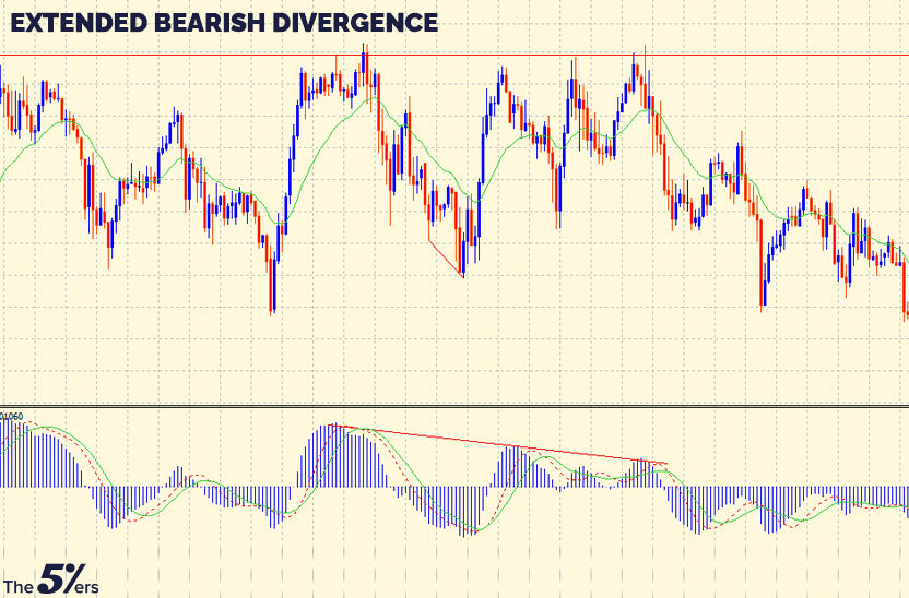 Extended Bearish Divergence