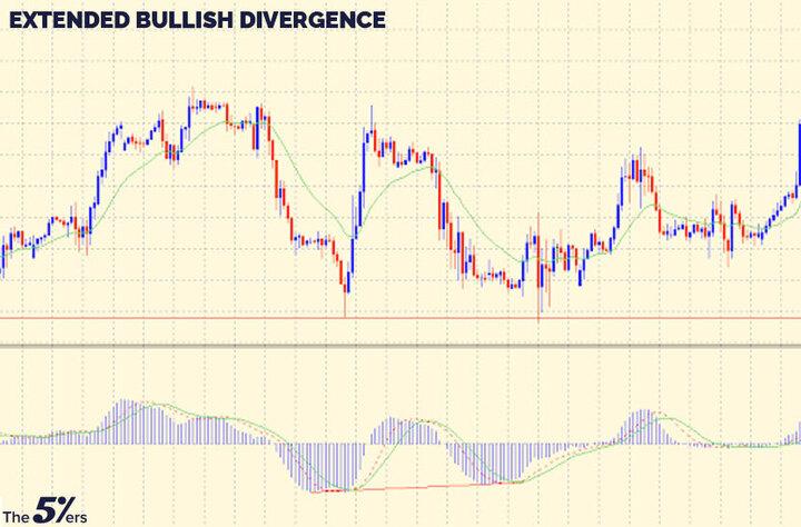 Extended bullish divergence