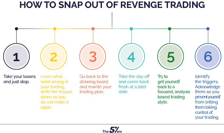 How to Manage If You're Infected with The Revenge Trader Syndrome