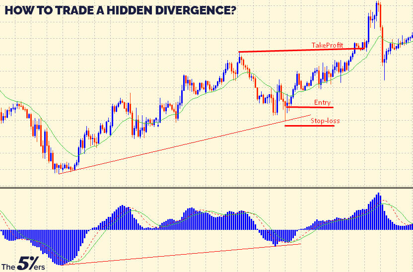 How to trade a hidden divergence