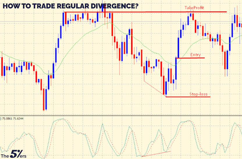 How to trade regular divergence