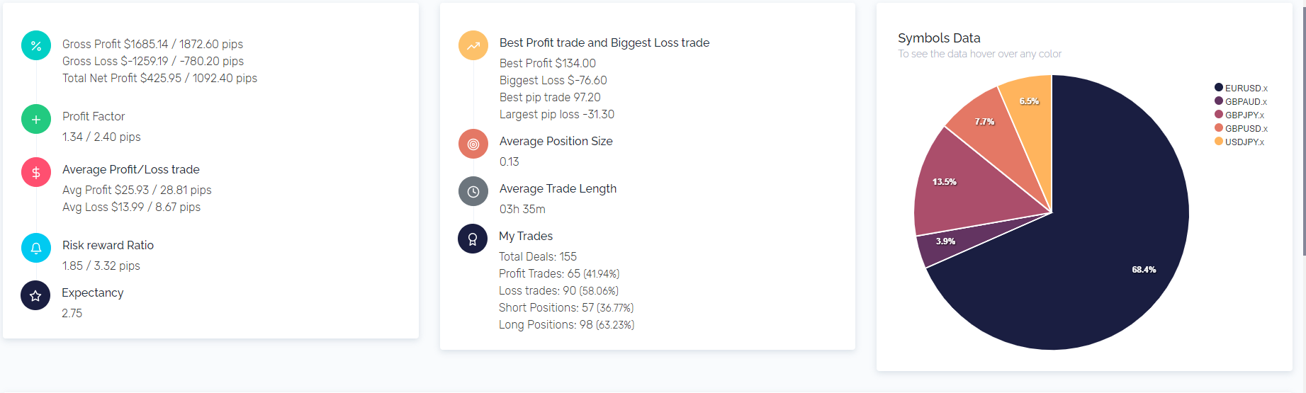 Passing 5ers Challenge in Roughly 2 Weeks Grew my Trading Confidence stats