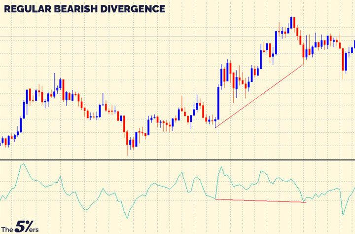 Regular Bearish Divergence