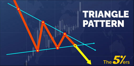 What is a Triangle Chart Pattern