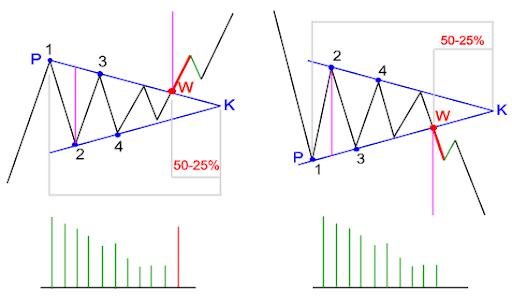 ¿Qué es un triángulo simétrico?
