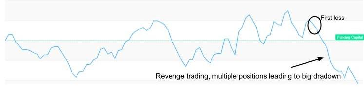 What revenge trading looks like